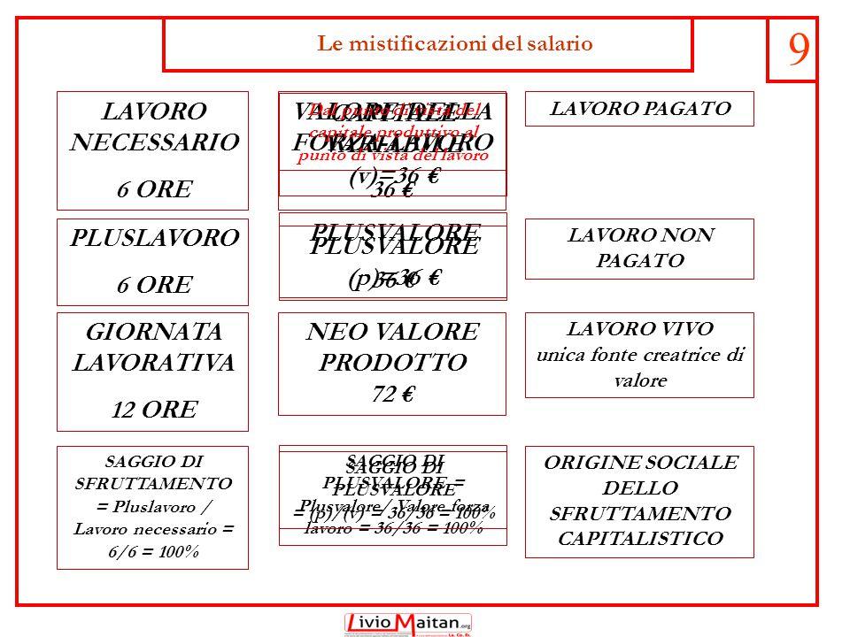 Le mistificazioni del salario 9 LAVORO NECESSARIO 6 ORE PLUSLAVORO 6 ORE GIORNATA LAVORATIVA 12 ORE SAGGIO DI SFRUTTAMENTO = Pluslavoro / Lavoro necessario = 6/6 = 100% VALORE DELLA FORZA-LAVORO 36 € PLUSVALORE 36 € NEO VALORE PRODOTTO 72 € SAGGIO DI PLUSVALORE = Plusvalore/ Valore forza lavoro = 36/36 = 100% LAVORO PAGATO LAVORO NON PAGATO LAVORO VIVO unica fonte creatrice di valore ORIGINE SOCIALE DELLO SFRUTTAMENTO CAPITALISTICO CAPITALE VARIABILE (v)=36 € PLUSVALORE (p)=36 € SAGGIO DI PLUSVALORE = (p)/(v) = 36/36 = 100% Dal punto di vista del capitale produttivo al punto di vista del lavoro