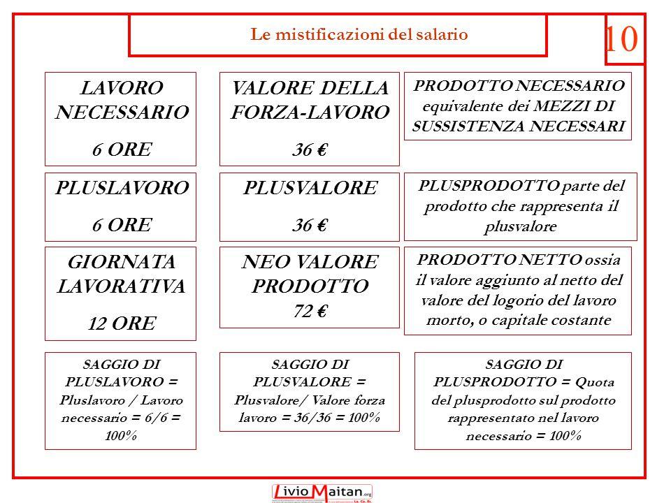 Le mistificazioni del salario 10 LAVORO NECESSARIO 6 ORE PLUSLAVORO 6 ORE GIORNATA LAVORATIVA 12 ORE SAGGIO DI PLUSLAVORO = Pluslavoro / Lavoro necessario = 6/6 = 100% VALORE DELLA FORZA-LAVORO 36 € PLUSVALORE 36 € NEO VALORE PRODOTTO 72 € SAGGIO DI PLUSVALORE = Plusvalore/ Valore forza lavoro = 36/36 = 100% PRODOTTO NECESSARIO equivalente dei MEZZI DI SUSSISTENZA NECESSARI PLUSPRODOTTO parte del prodotto che rappresenta il plusvalore PRODOTTO NETTO ossia il valore aggiunto al netto del valore del logorio del lavoro morto, o capitale costante SAGGIO DI PLUSPRODOTTO = Quota del plusprodotto sul prodotto rappresentato nel lavoro necessario = 100%
