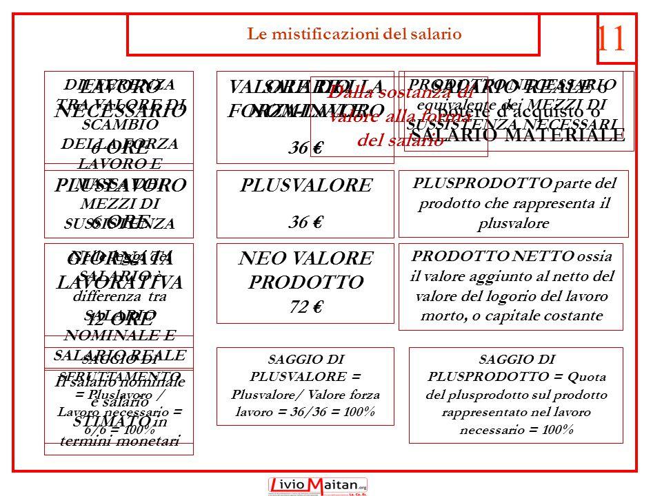 Le mistificazioni del salario 11 LAVORO NECESSARIO 6 ORE PLUSLAVORO 6 ORE GIORNATA LAVORATIVA 12 ORE SAGGIO DI SFRUTTAMENTO = Pluslavoro / Lavoro necessario = 6/6 = 100% VALORE DELLA FORZA-LAVORO 36 € PLUSVALORE 36 € NEO VALORE PRODOTTO 72 € SAGGIO DI PLUSVALORE = Plusvalore/ Valore forza lavoro = 36/36 = 100% PRODOTTO NECESSARIO equivalente dei MEZZI DI SUSSISTENZA NECESSARI PLUSPRODOTTO parte del prodotto che rappresenta il plusvalore PRODOTTO NETTO ossia il valore aggiunto al netto del valore del logorio del lavoro morto, o capitale costante SAGGIO DI PLUSPRODOTTO = Quota del plusprodotto sul prodotto rappresentato nel lavoro necessario = 100% Nelle leggi del SALARIO è differenza tra SALARIO NOMINALE E SALARIO REALE DIFFERENZA TRA VALORE DI SCAMBIO DELLA FORZA LAVORO E MASSA DEI MEZZI DI SUSSISTENZA Il salario nominale è salario STIMATO in termini monetari SALARIO NOMINALE 36 € SALARIO REALE o potere d'acquisto o SALARIO MATERIALE Dalla sostanza di valore alla forma del salario