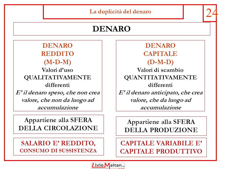 La duplicità del denaro 24 DENARO REDDITO (M-D-M) Valori d'uso QUALITATIVAMENTE differenti E' il denaro speso, che non crea valore, che non da luogo a