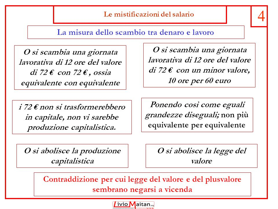 Le mistificazioni del salario 4 O si scambia una giornata lavorativa di 12 ore del valore di 72 € con 72 €, ossia equivalente con equivalente O si sca