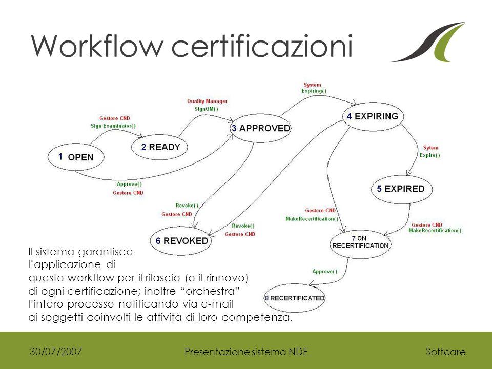 Softcare30/07/2007Presentazione sistema NDE Workflow certificazioni Il sistema garantisce l'applicazione di questo workflow per il rilascio (o il rinnovo) di ogni certificazione; inoltre orchestra l'intero processo notificando via e-mail ai soggetti coinvolti le attività di loro competenza.