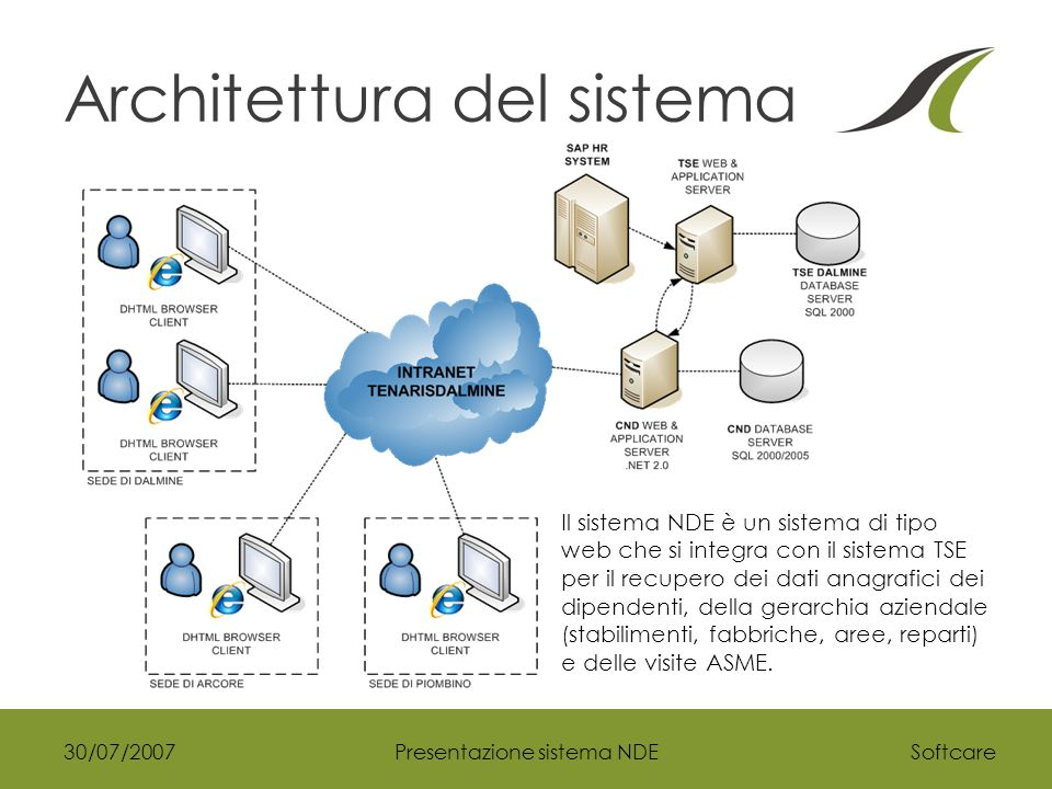 Softcare30/07/2007Presentazione sistema NDE Architettura del sistema Il sistema NDE è un sistema di tipo web che si integra con il sistema TSE per il recupero dei dati anagrafici dei dipendenti, della gerarchia aziendale (stabilimenti, fabbriche, aree, reparti) e delle visite ASME.