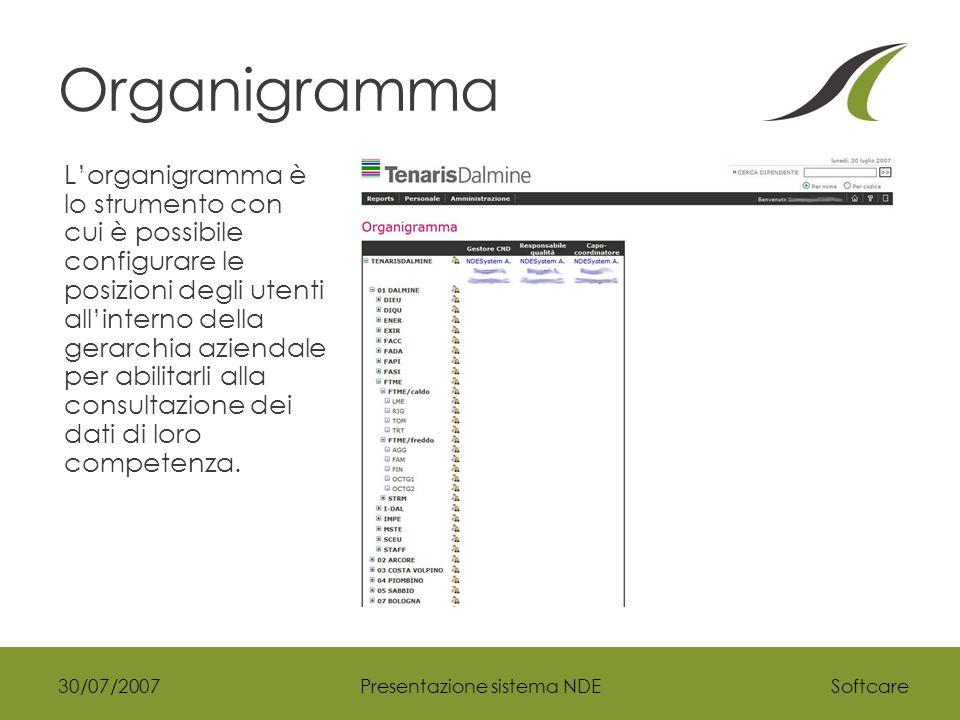 Softcare30/07/2007Presentazione sistema NDE Organigramma L'organigramma è lo strumento con cui è possibile configurare le posizioni degli utenti all'interno della gerarchia aziendale per abilitarli alla consultazione dei dati di loro competenza.