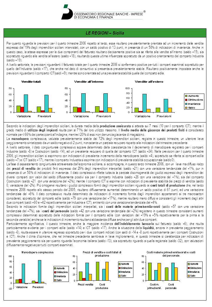LE REGIONI – Sicilia Per quanto riguarda le previsioni per il quarto trimestre 2006 rispetto al terzo, esse risultano prevalentemente orientate ad un incremento delle vendite espresso dal 19% degli imprenditori siciliani intervistati, con un saldo positivo di 13 punti, in presenza di un 58% di indicazioni di invarianza.