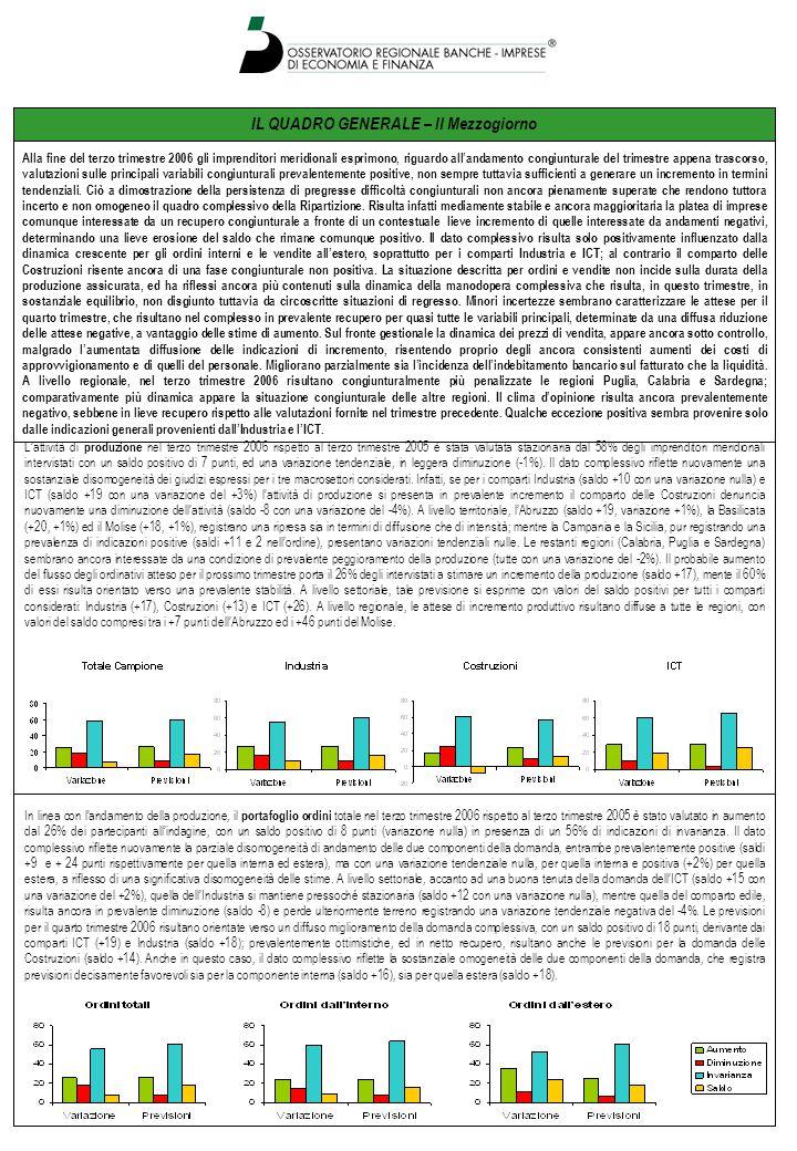 LE REGIONI – Molise Le valutazioni previsionali espresse per le due componenti del fatturato risultano decisamente più omogenee e tendenti al recupero sia per quanto riguarda le vendite all'interno (saldo +11), sia soprattutto per quanto riguarda le vendite all'estero (saldo +27).