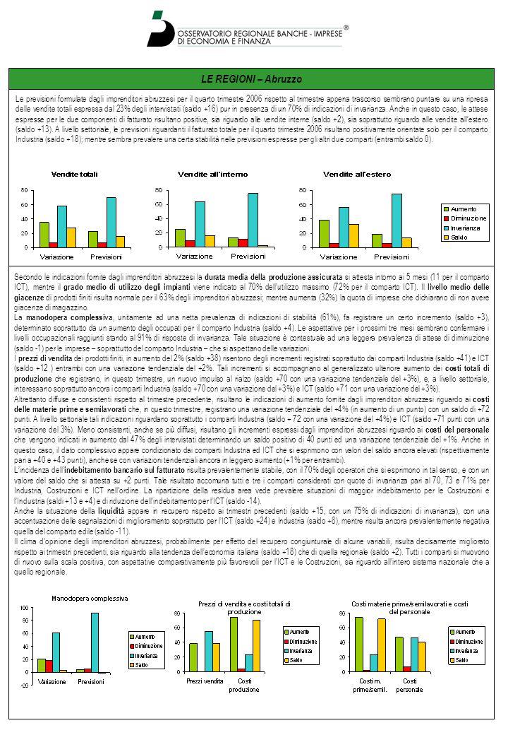 LE REGIONI – Abruzzo Le previsioni formulate dagli imprenditori abruzzesi per il quarto trimestre 2006 rispetto al trimestre appena trascorso sembrano puntare su una ripresa delle vendite totali espressa dal 23% degli intervistati (saldo +16) pur in presenza di un 70% di indicazioni di invarianza.