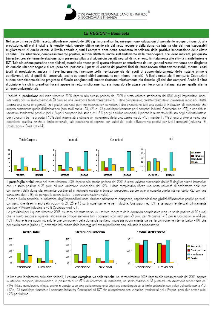 LE REGIONI – Sardegna Le previsioni per il quarto trimestre 2006 rispetto al terzo risultano orientate verso una certa ripresa delle vendite espressa dal 37% degli intervistati, con un saldo positivo di 26 punti e in presenza di un 50% di indicazioni di invarianza.