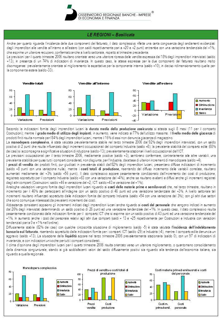 LE REGIONI – Sicilia L'attività di produzione nel terzo trimestre 2006 rispetto allo stesso periodo del 2005 è stata valutata stazionaria dal 61% degli imprenditori siciliani intervistati con un saldo positivo di 2 punti ed una variazione tendenziale nulla.
