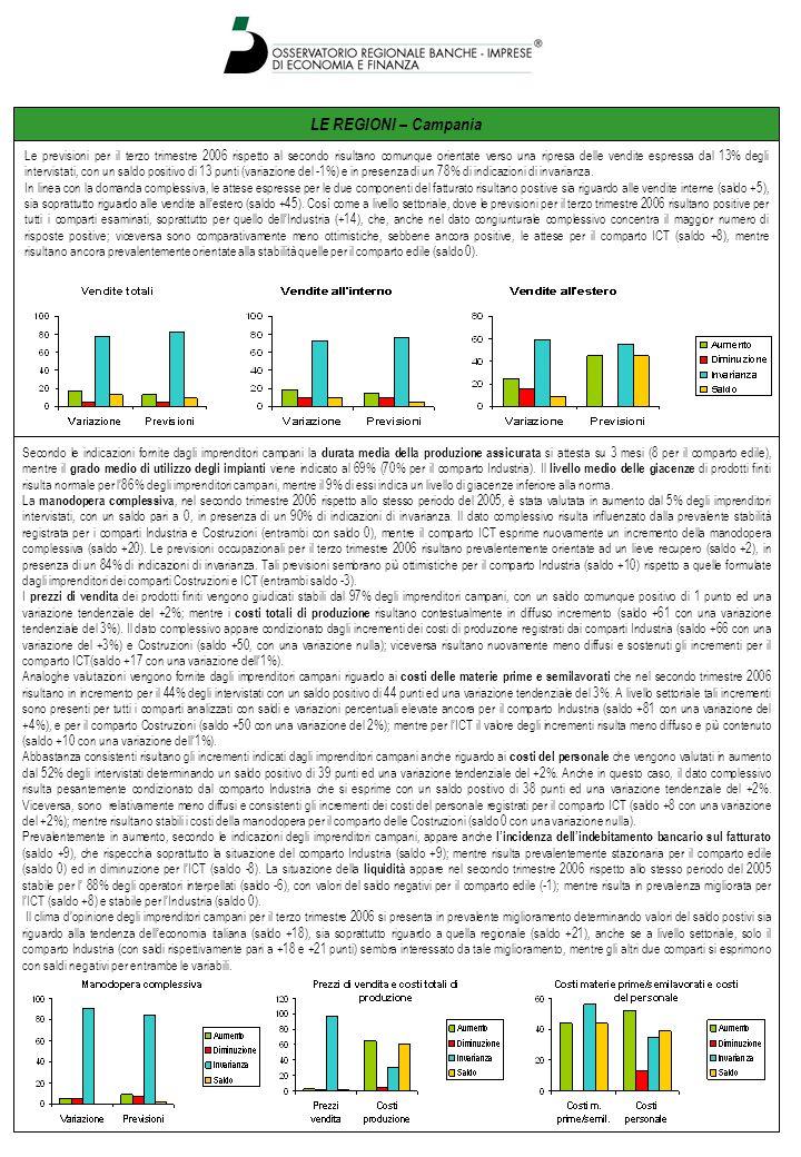 LE REGIONI – Campania Le previsioni per il terzo trimestre 2006 rispetto al secondo risultano comunque orientate verso una ripresa delle vendite espressa dal 13% degli intervistati, con un saldo positivo di 13 punti (variazione del -1%) e in presenza di un 78% di indicazioni di invarianza.