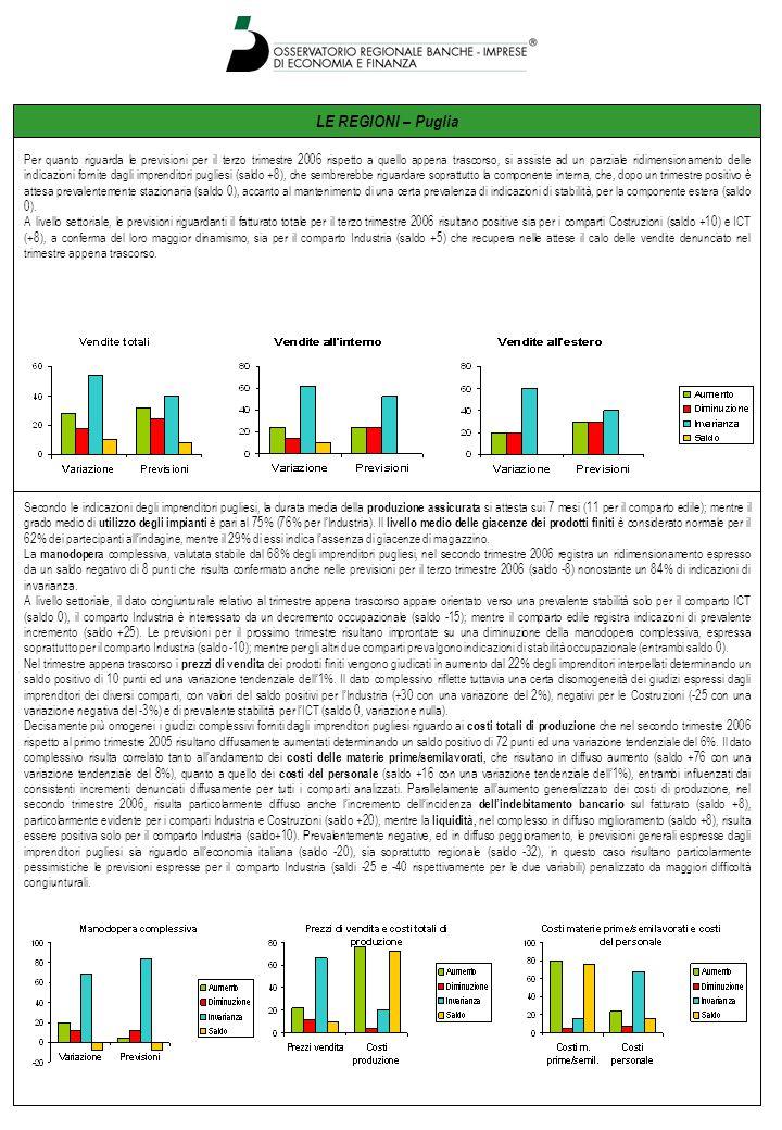LE REGIONI – Puglia Secondo le indicazioni degli imprenditori pugliesi, la durata media della produzione assicurata si attesta sui 7 mesi (11 per il c