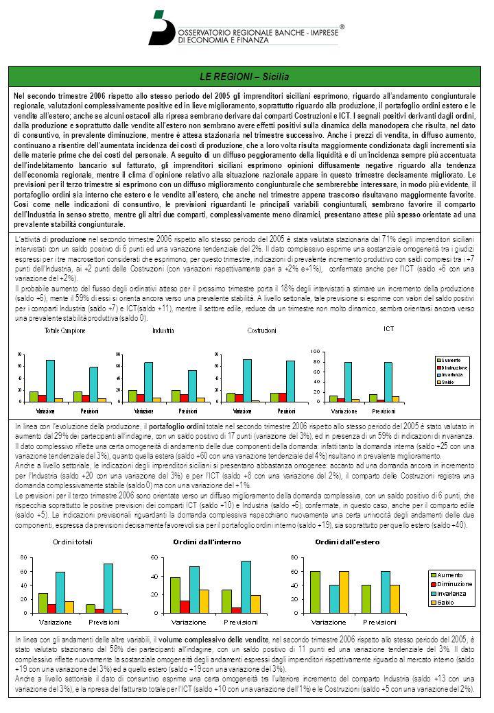 LE REGIONI – Sicilia L'attività di produzione nel secondo trimestre 2006 rispetto allo stesso periodo del 2005 è stata valutata stazionaria dal 71% de