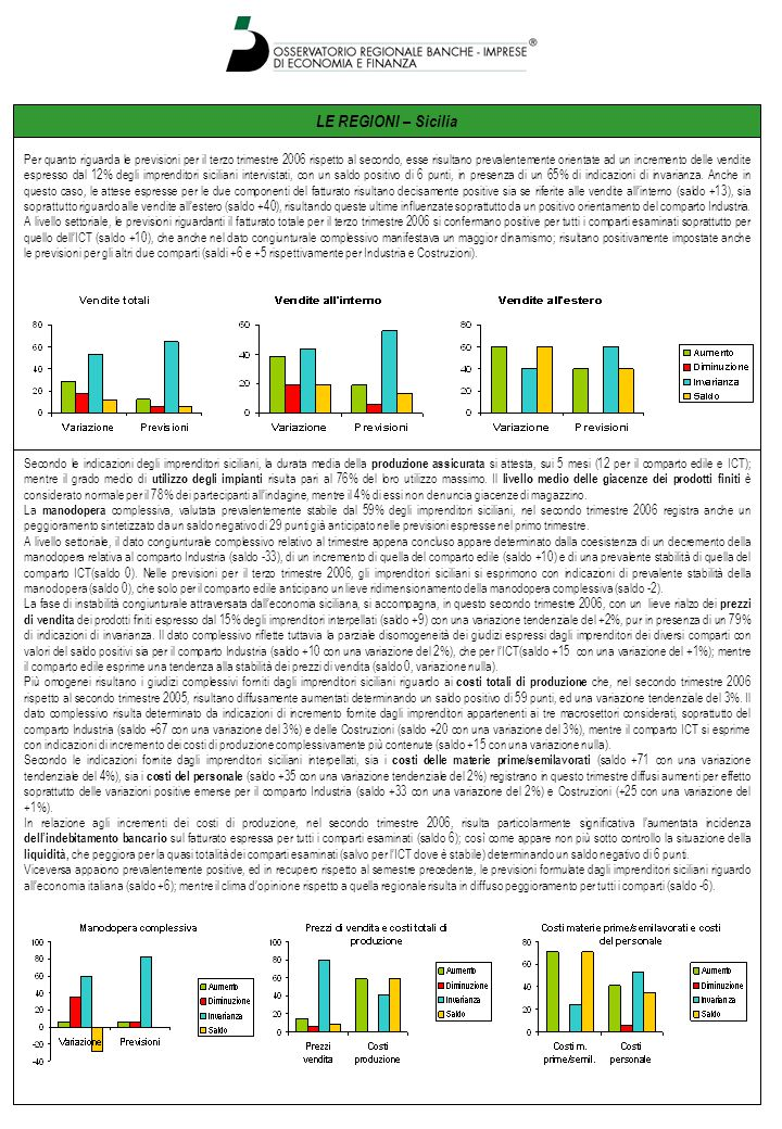 LE REGIONI – Sicilia Per quanto riguarda le previsioni per il terzo trimestre 2006 rispetto al secondo, esse risultano prevalentemente orientate ad un incremento delle vendite espresso dal 12% degli imprenditori siciliani intervistati, con un saldo positivo di 6 punti, in presenza di un 65% di indicazioni di invarianza.