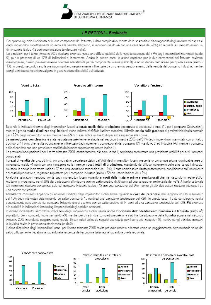 LE REGIONI – Basilicata Per quanto riguarda l'incidenza delle due componenti del fatturato, il dato complessivo risente della sostanziale disomogeneità degli andamenti espressi dagli imprenditori rispettivamente riguardo alle vendite all'interno, in recupero (saldo +4 con una variazione del +1%) ed a quelle sul mercato estero, in diminuzione (saldo -12 con una variazione tendenziale nulla).