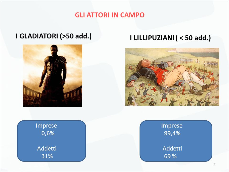 2 GLI ATTORI IN CAMPO I GLADIATORI (>50 add.) I LILLIPUZIANI ( < 50 add.) Imprese 0,6% Addetti 31% Imprese 99,4% Addetti 69 %