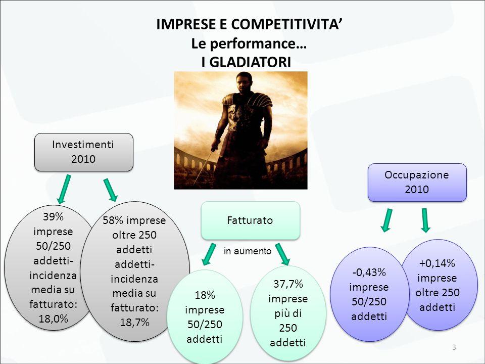 3 IMPRESE E COMPETITIVITA' Le performance… I GLADIATORI Investimenti 2010 39% imprese 50/250 addetti- incidenza media su fatturato: 18,0% 58% imprese oltre 250 addetti addetti- incidenza media su fatturato: 18,7% Occupazione 2010 +0,14% imprese oltre 250 addetti -0,43% imprese 50/250 addetti Fatturato 18% imprese 50/250 addetti 37,7% imprese più di 250 addetti in aumento