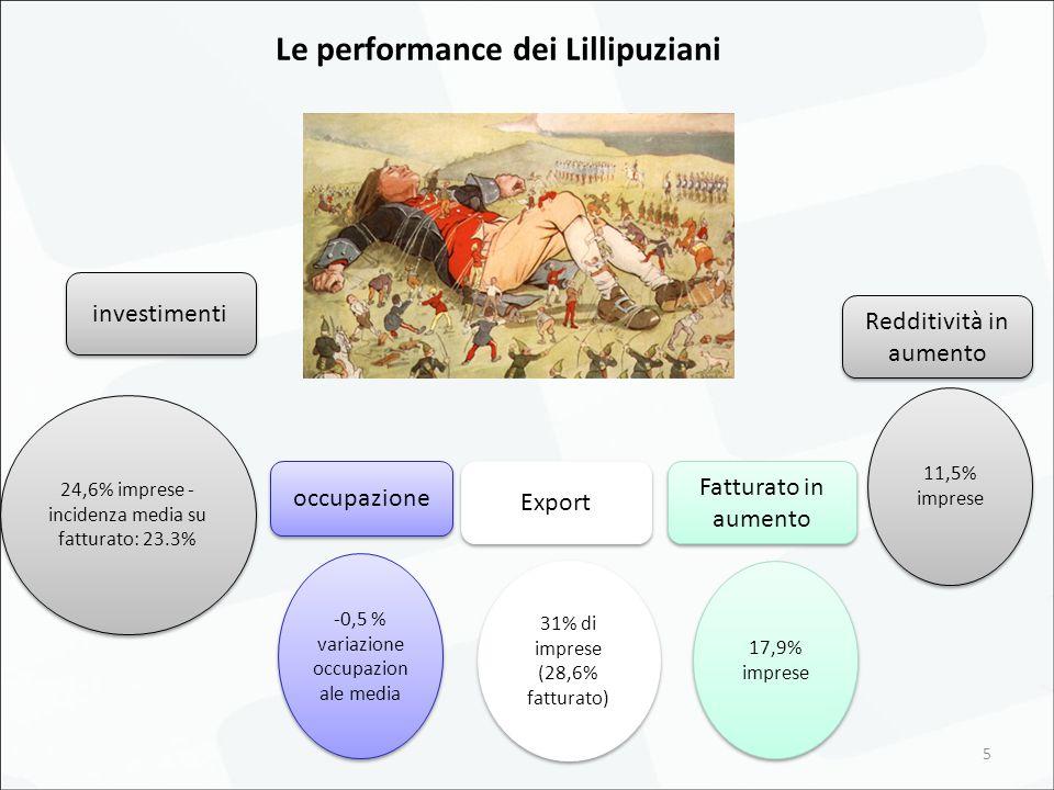 5 Le performance dei Lillipuziani investimenti 24,6% imprese - incidenza media su fatturato: 23.3% 11,5% imprese -0,5 % variazione occupazion ale media occupazione Redditività in aumento Export 17,9% imprese 31% di imprese (28,6% fatturato) Fatturato in aumento