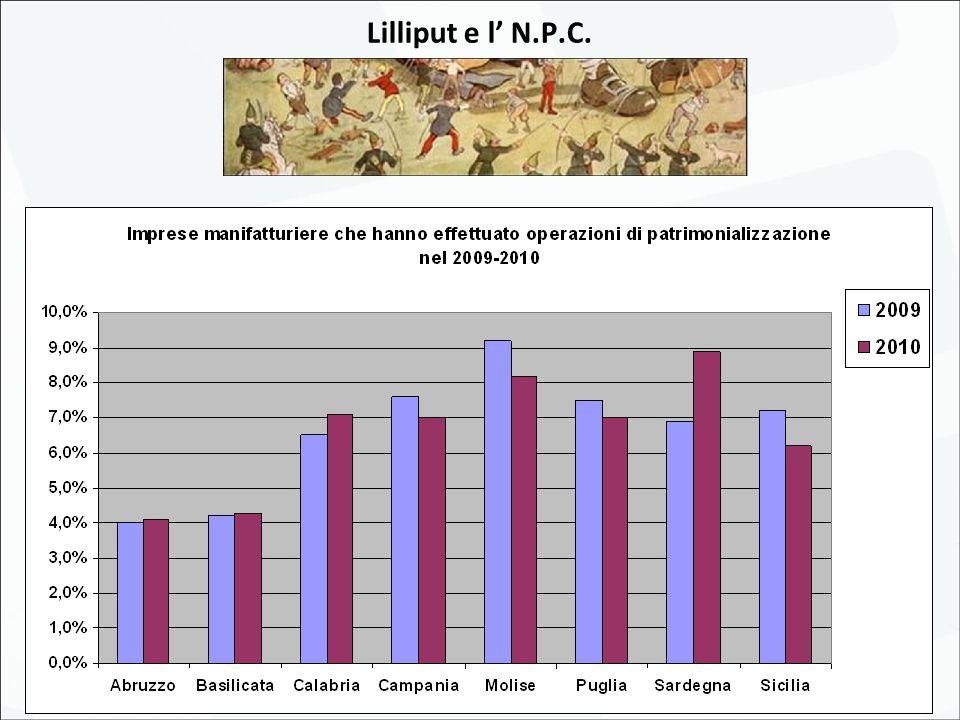 Lilliput e la sfida della logistica: uno sguardo al futuro del Mezzogiorno d'Italia