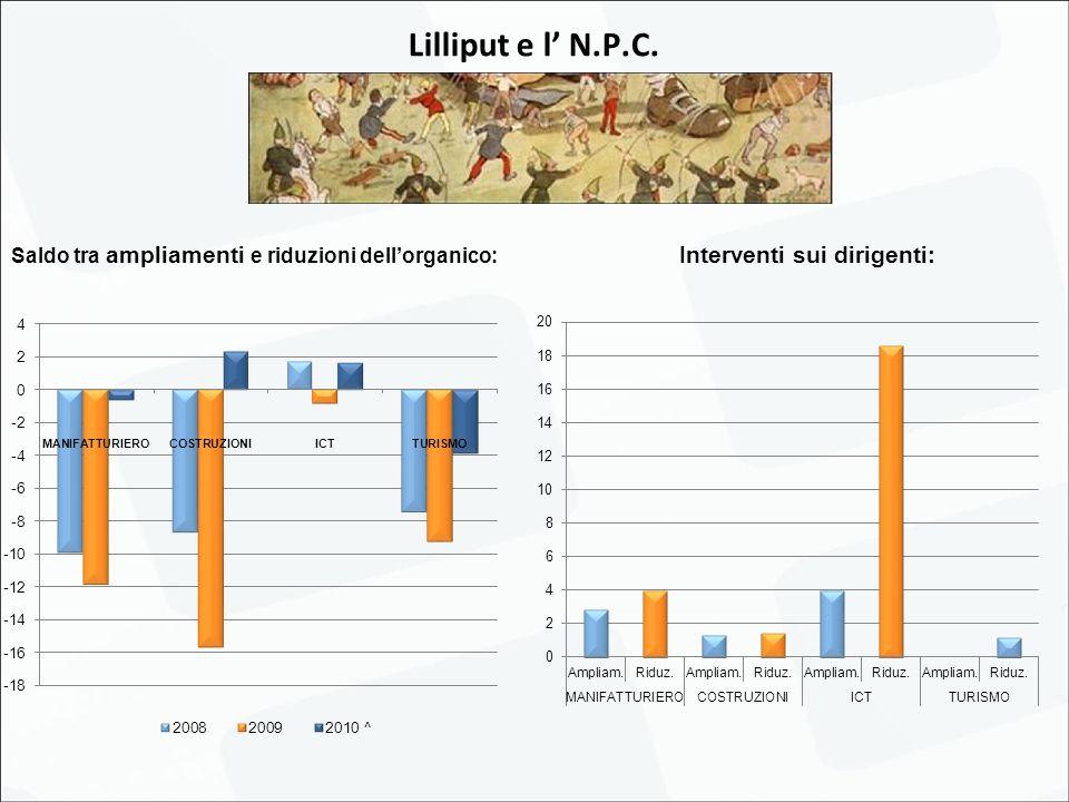 Saldo tra ampliamenti e riduzioni dell'organico: Interventi sui dirigenti: