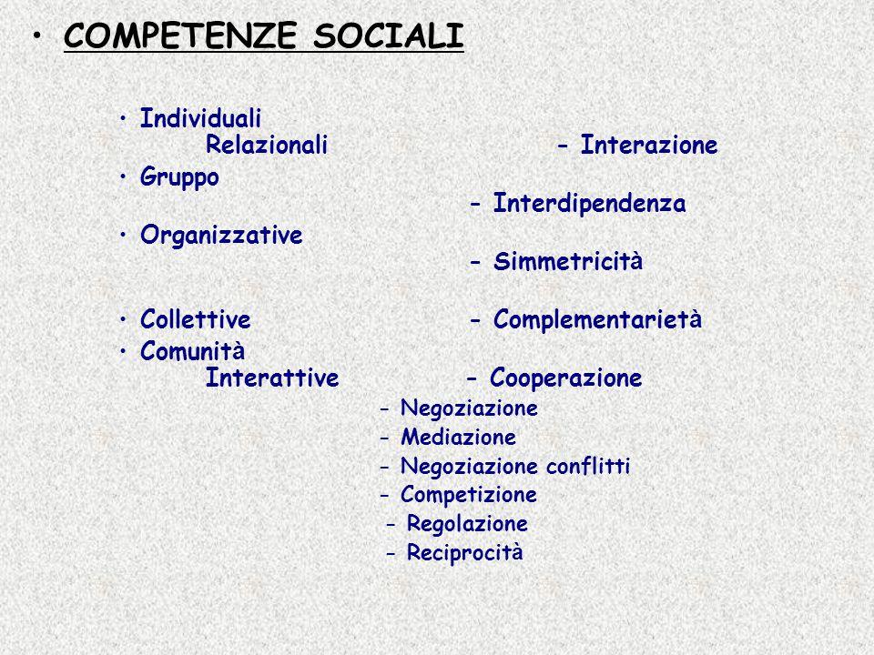 COMPETENZE SOCIALI Individuali Relazionali- Interazione Gruppo - Interdipendenza Organizzative - Simmetricit à Collettive- Complementariet à Comunit à Interattive - Cooperazione - Negoziazione - Mediazione - Negoziazione conflitti - Competizione - Regolazione - Reciprocit à