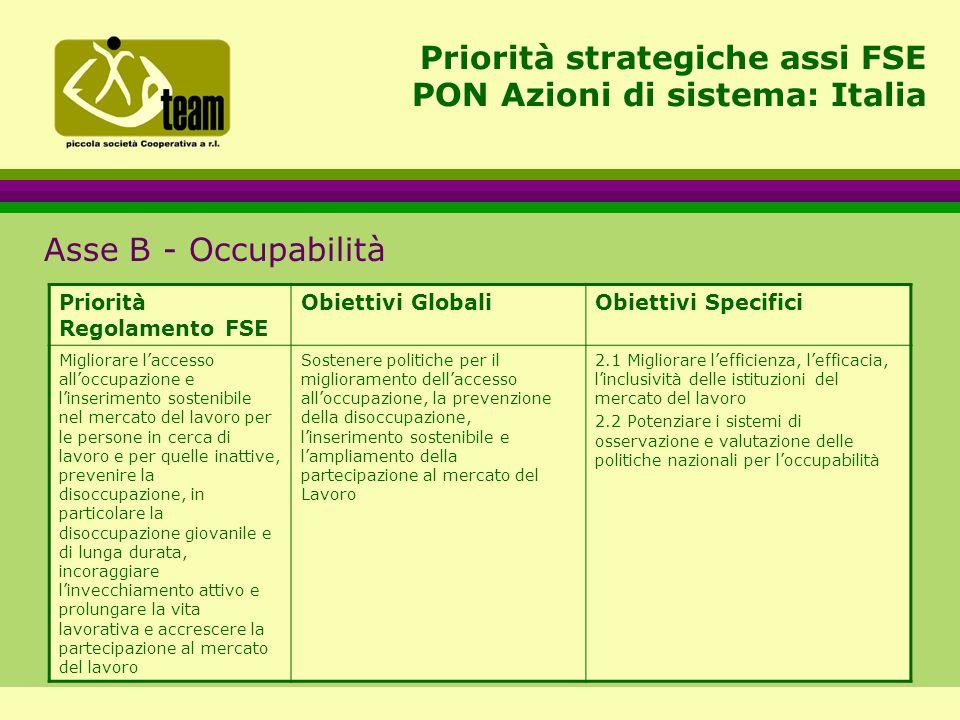 Priorità strategiche assi FSE PON Azioni di sistema: Italia Asse B - Occupabilità Priorità Regolamento FSE Obiettivi GlobaliObiettivi Specifici Migliorare l'accesso all'occupazione e l'inserimento sostenibile nel mercato del lavoro per le persone in cerca di lavoro e per quelle inattive, prevenire la disoccupazione, in particolare la disoccupazione giovanile e di lunga durata, incoraggiare l'invecchiamento attivo e prolungare la vita lavorativa e accrescere la partecipazione al mercato del lavoro Sostenere politiche per il miglioramento dell'accesso all'occupazione, la prevenzione della disoccupazione, l'inserimento sostenibile e l'ampliamento della partecipazione al mercato del Lavoro 2.1 Migliorare l'efficienza, l'efficacia, l'inclusività delle istituzioni del mercato del lavoro 2.2 Potenziare i sistemi di osservazione e valutazione delle politiche nazionali per l'occupabilità
