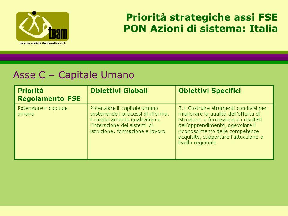 Priorità strategiche assi FSE PON Azioni di sistema: Italia Asse C – Capitale Umano Priorità Regolamento FSE Obiettivi GlobaliObiettivi Specifici Potenziare il capitale umano Potenziare il capitale umano sostenendo i processi di riforma, il miglioramento qualitativo e l'interazione dei sistemi di istruzione, formazione e lavoro 3.1 Costruire strumenti condivisi per migliorare la qualità dell'offerta di istruzione e formazione e i risultati dell'apprendimento, agevolare il riconoscimento delle competenze acquisite, supportare l'attuazione a livello regionale