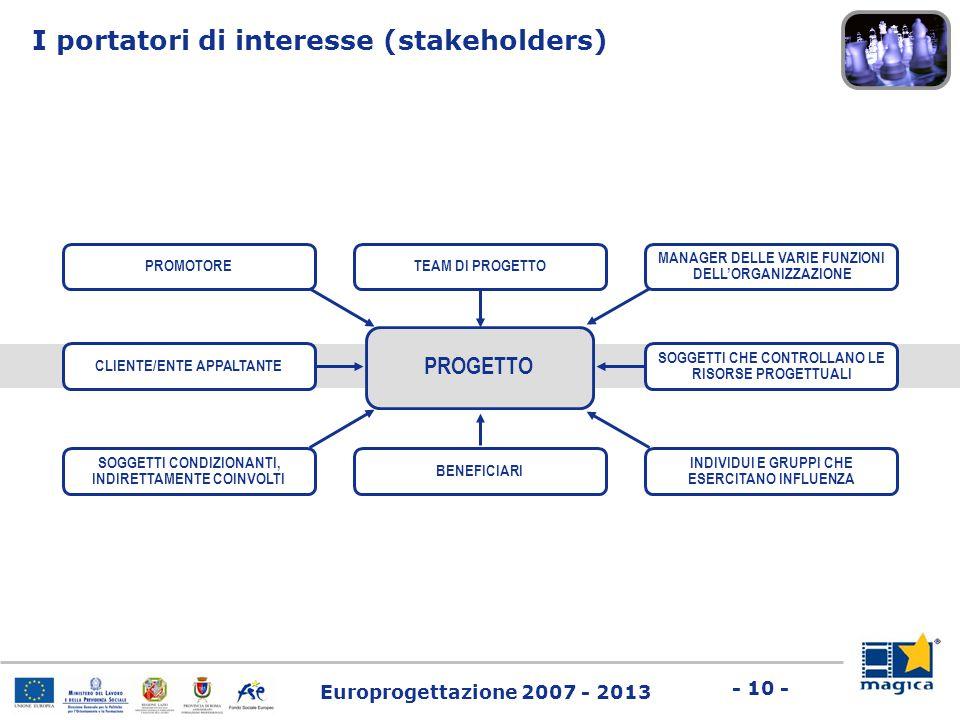 Europrogettazione 2007 - 2013 - 10 - I portatori di interesse (stakeholders) PROMOTORE TEAM DI PROGETTO MANAGER DELLE VARIE FUNZIONI DELL'ORGANIZZAZIO