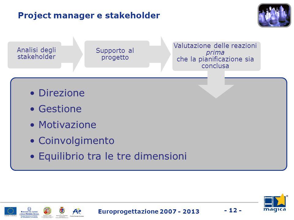 Europrogettazione 2007 - 2013 - 12 - Project manager e stakeholder Analisi degli stakeholder Supporto al progetto Direzione Gestione Motivazione Coinv