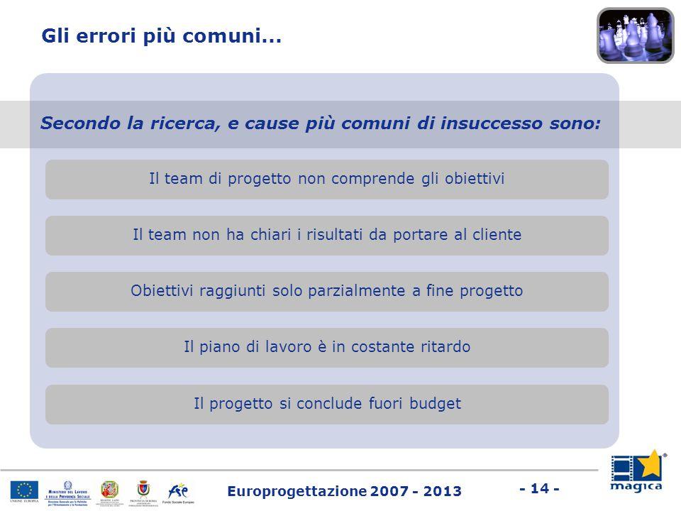 Europrogettazione 2007 - 2013 - 14 - Gli errori più comuni... Secondo la ricerca, e cause più comuni di insuccesso sono: Il team di progetto non compr