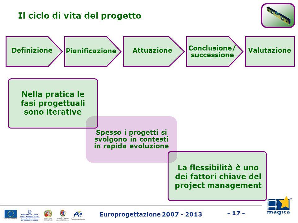 Europrogettazione 2007 - 2013 - 17 - Definizione Il ciclo di vita del progetto Pianificazione Attuazione Conclusione/ successione Valutazione Spesso i