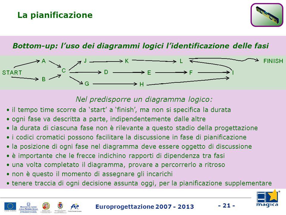 Europrogettazione 2007 - 2013 - 21 - La pianificazione Bottom-up: l'uso dei diagrammi logici l'identificazione delle fasi Nel predisporre un diagramma