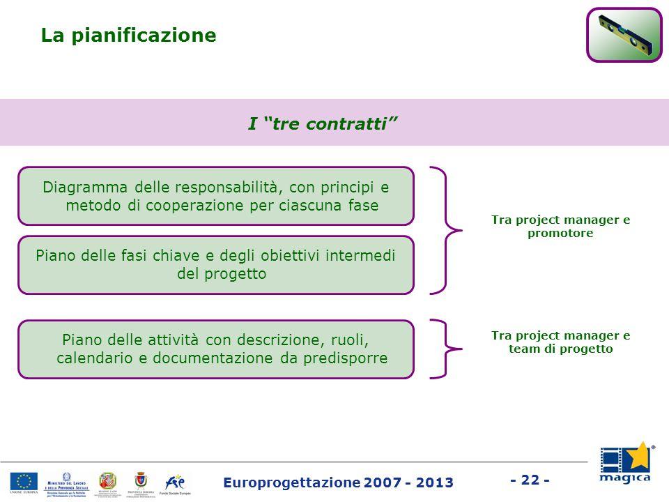 """Europrogettazione 2007 - 2013 - 22 - La pianificazione I """"tre contratti"""" Diagramma delle responsabilità, con principi e metodo di cooperazione per cia"""