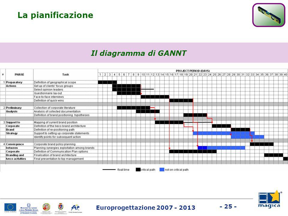 Europrogettazione 2007 - 2013 - 25 - La pianificazione Il diagramma di GANNT