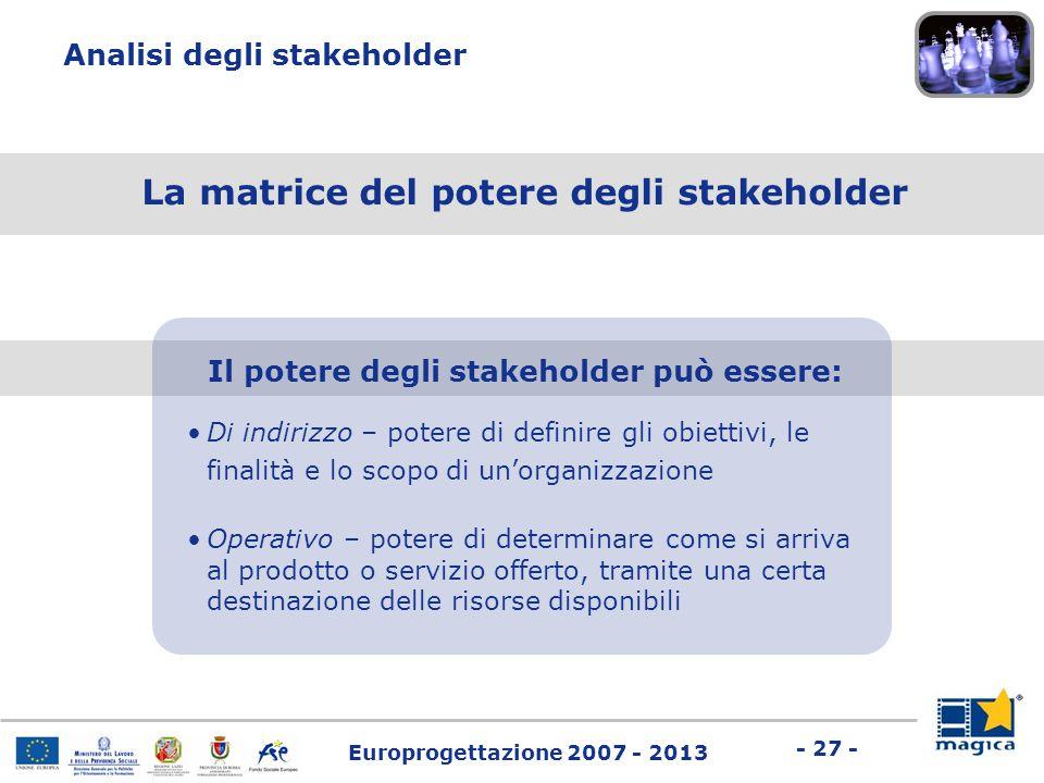 Europrogettazione 2007 - 2013 - 27 - Analisi degli stakeholder Il potere degli stakeholder può essere: Di indirizzo – potere di definire gli obiettivi