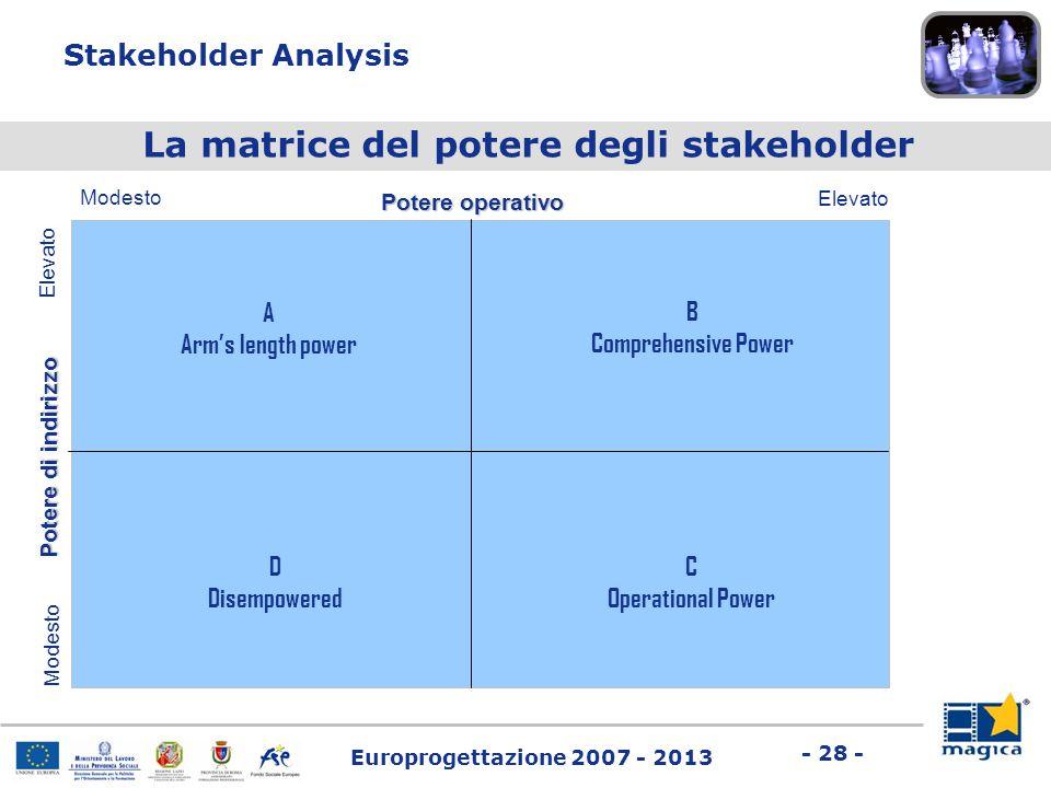 Europrogettazione 2007 - 2013 - 28 - Stakeholder Analysis Potere operativo Potere di indirizzo Modesto Elevato B Comprehensive Power C Operational Pow
