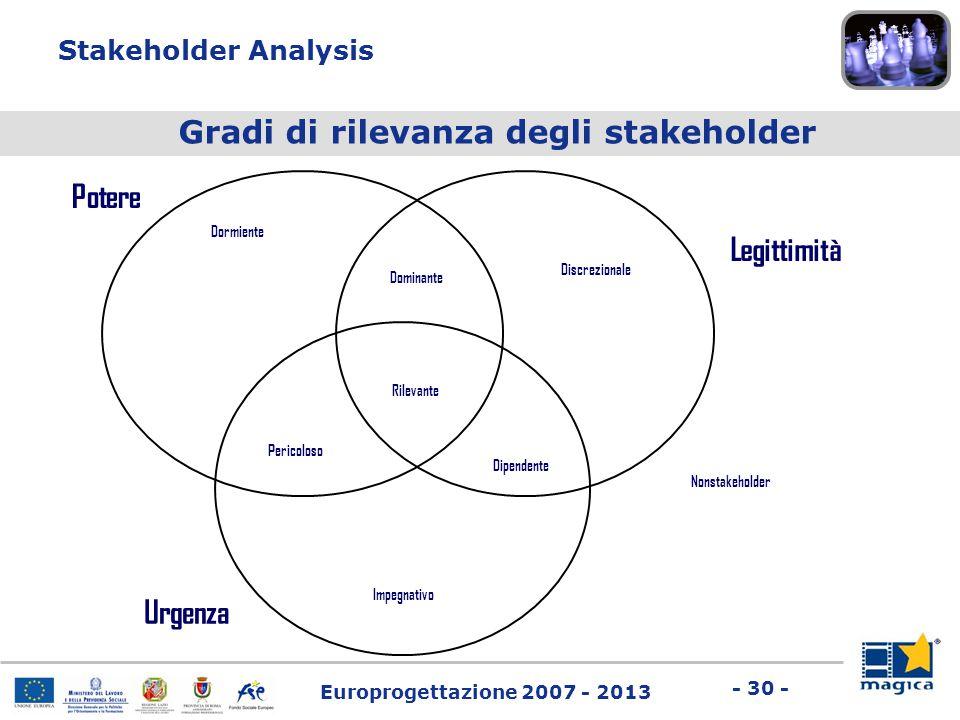 Europrogettazione 2007 - 2013 - 30 - Stakeholder Analysis Gradi di rilevanza degli stakeholder Potere Legittimità Urgenza Dormiente Discrezionale Domi