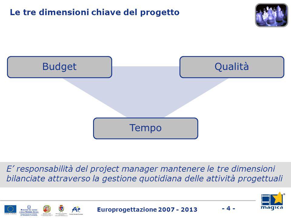 Europrogettazione 2007 - 2013 - 4 - E' responsabilità del project manager mantenere le tre dimensioni bilanciate attraverso la gestione quotidiana del