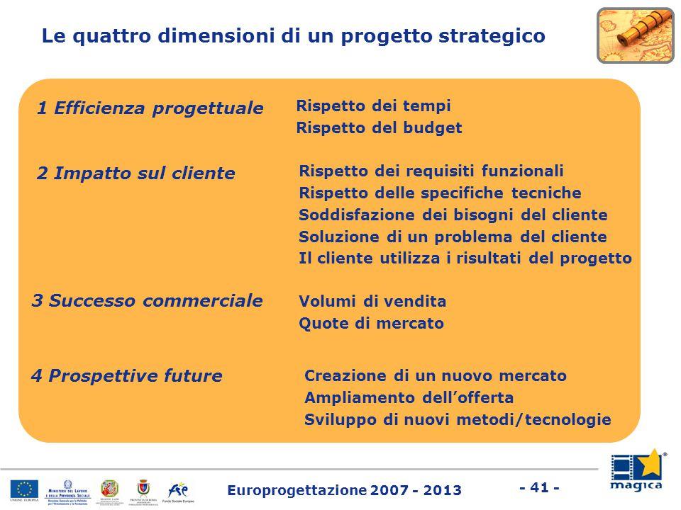 Europrogettazione 2007 - 2013 - 41 - Le quattro dimensioni di un progetto strategico 1 Efficienza progettuale Rispetto dei tempi Rispetto del budget 2