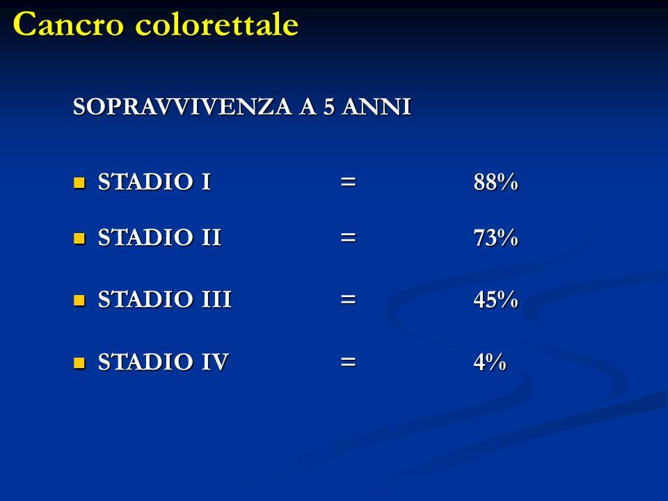 SOPRAVVIVENZA A 5 ANNI STADIO I=88% STADIO I=88% STADIO II=73% STADIO II=73% STADIO III=45% STADIO III=45% STADIO IV=4% STADIO IV=4% Cancro colorettal