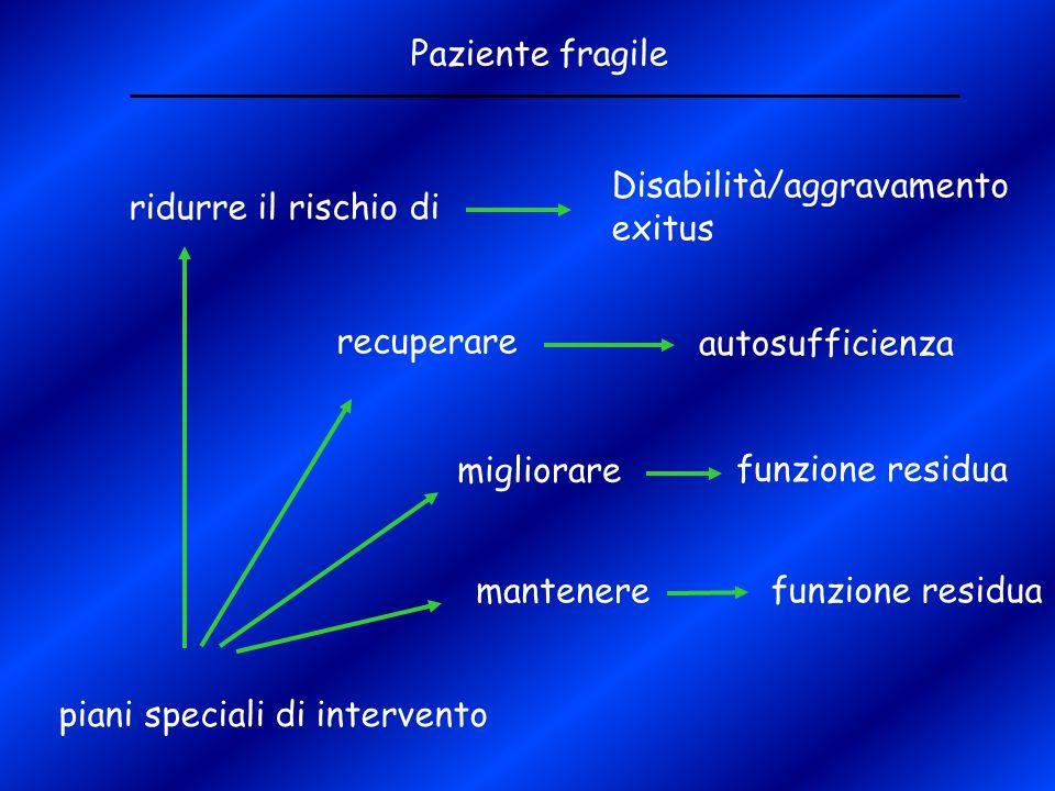 Paziente fragile piani speciali di intervento ridurre il rischio di Disabilità/aggravamento exitus recuperare autosufficienza migliorare funzione resi