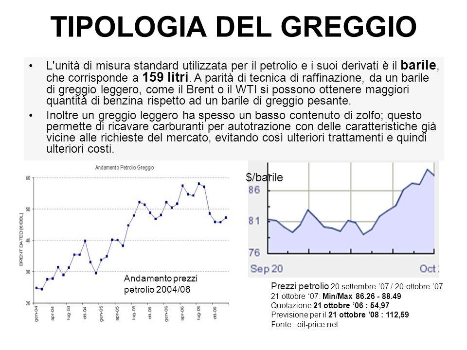 TIPOLOGIA DEL GREGGIO L'unità di misura standard utilizzata per il petrolio e i suoi derivati è il barile, che corrisponde a 159 litri. A parità di te