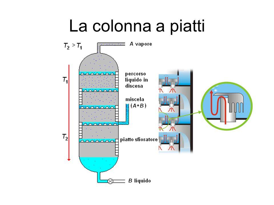 La colonna a piatti