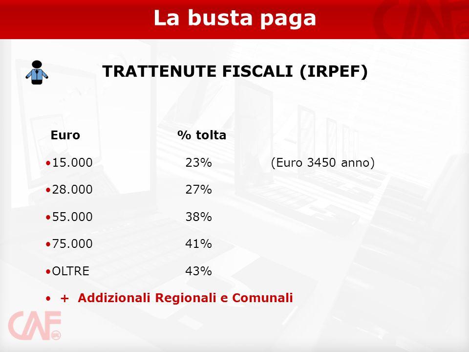 La busta paga Euro% tolta 15.000 23%(Euro 3450 anno) 28.000 27% 55.000 38% 75.000 41% OLTRE 43% + Addizionali Regionali e Comunali TRATTENUTE FISCALI