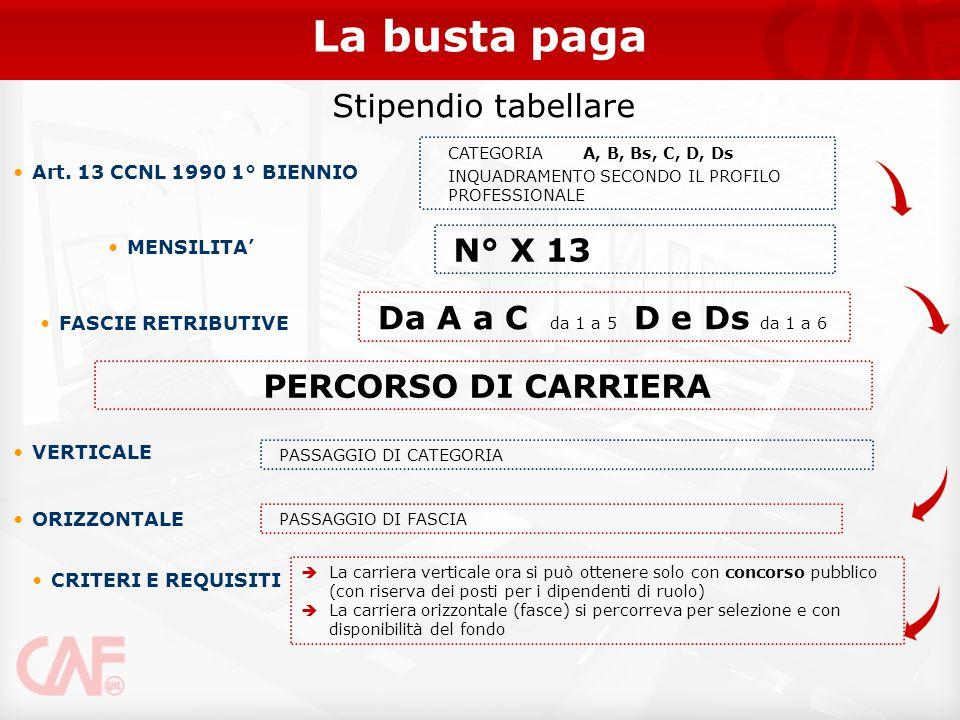 PERCORSO DI CARRIERA Da A a C da 1 a 5 D e Ds da 1 a 6 N° X 13 La busta paga Stipendio tabellare CATEGORIA A, B, Bs, C, D, Ds INQUADRAMENTO SECONDO IL