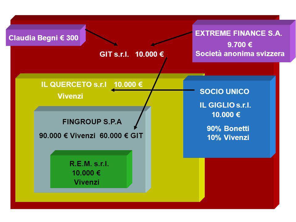 FINGROUP S.P.A GIT s.r.l.10.000 € R.E.M. s.r.l.