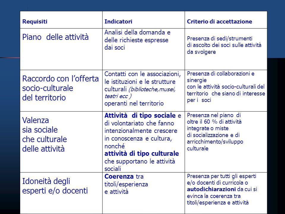 RequisitiIndicatoriCriterio di accettazione Piano delle attività Analisi della domanda e delle richieste espresse dai soci Presenza di sedi/strumenti