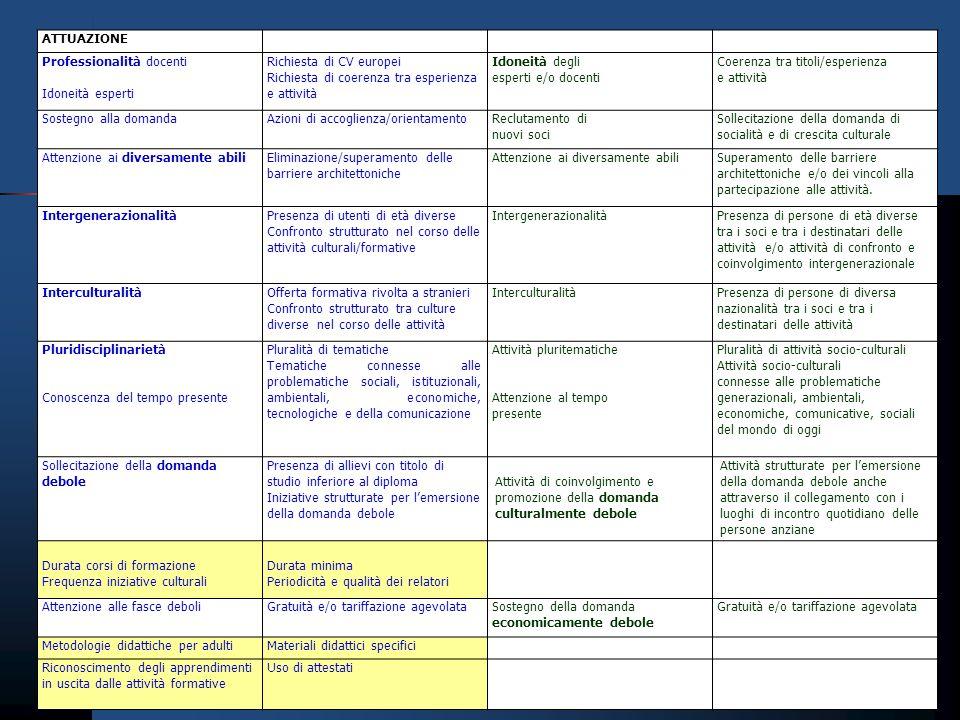 ATTUAZIONE Professionalità docenti Idoneità esperti Richiesta di CV europei Richiesta di coerenza tra esperienza e attività Idoneità degli esperti e/o