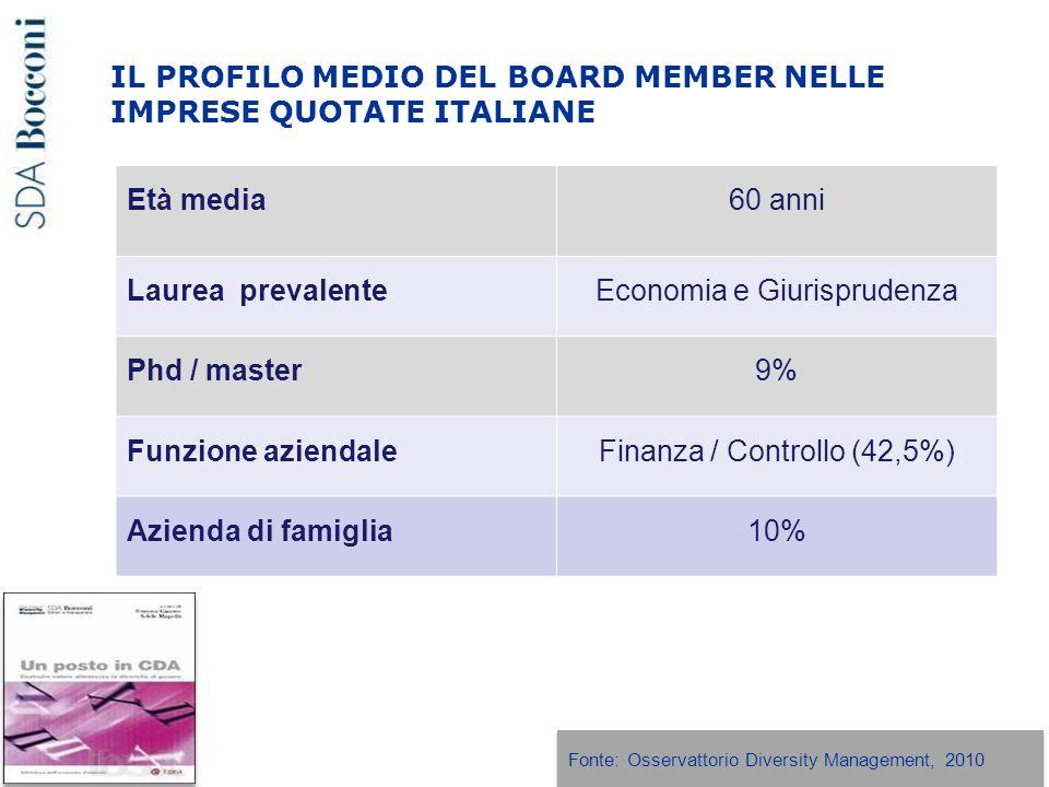 IL PROFILO MEDIO DEL BOARD MEMBER NELLE IMPRESE QUOTATE ITALIANE Età media60 anni Laurea prevalenteEconomia e Giurisprudenza Phd / master9% Funzione aziendaleFinanza / Controllo (42,5%) Azienda di famiglia10% Fonte: Osservattorio Diversity Management, 2010