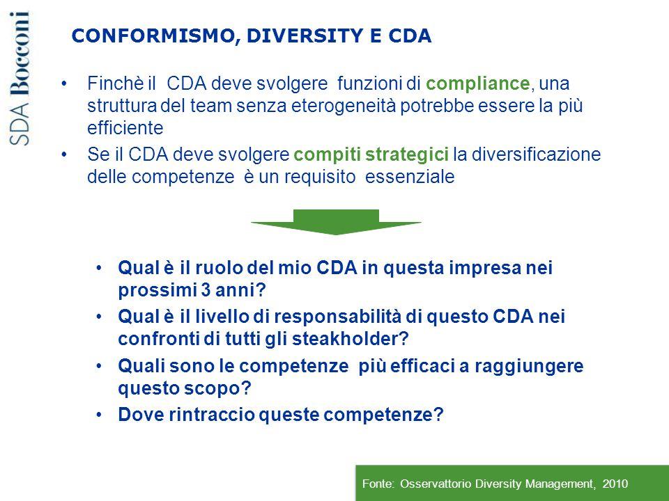 CONFORMISMO, DIVERSITY E CDA Finchè il CDA deve svolgere funzioni di compliance, una struttura del team senza eterogeneità potrebbe essere la più effi