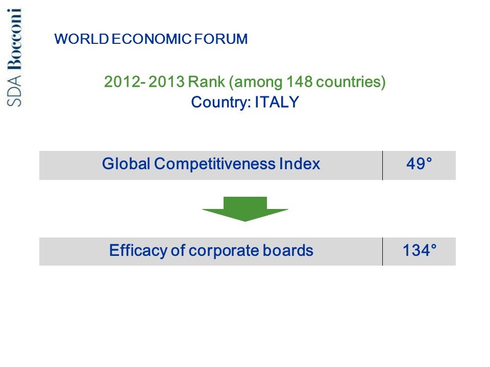 2012- 2013 Rank (among 148 countries) Country: ITALY Global Competitiveness Index49° Efficacy of corporate boards134° WORLD ECONOMIC FORUM